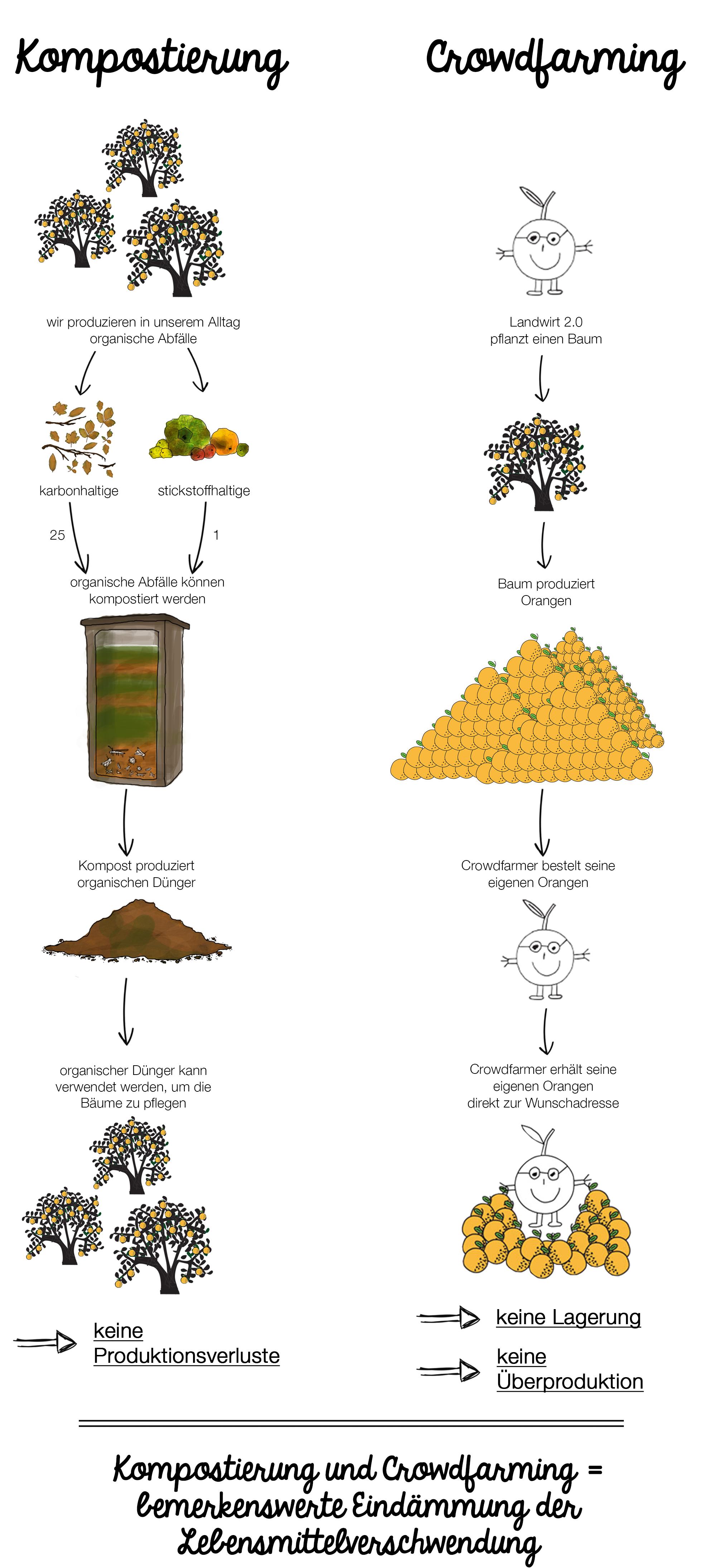 alemán_crowdfarming®+composting