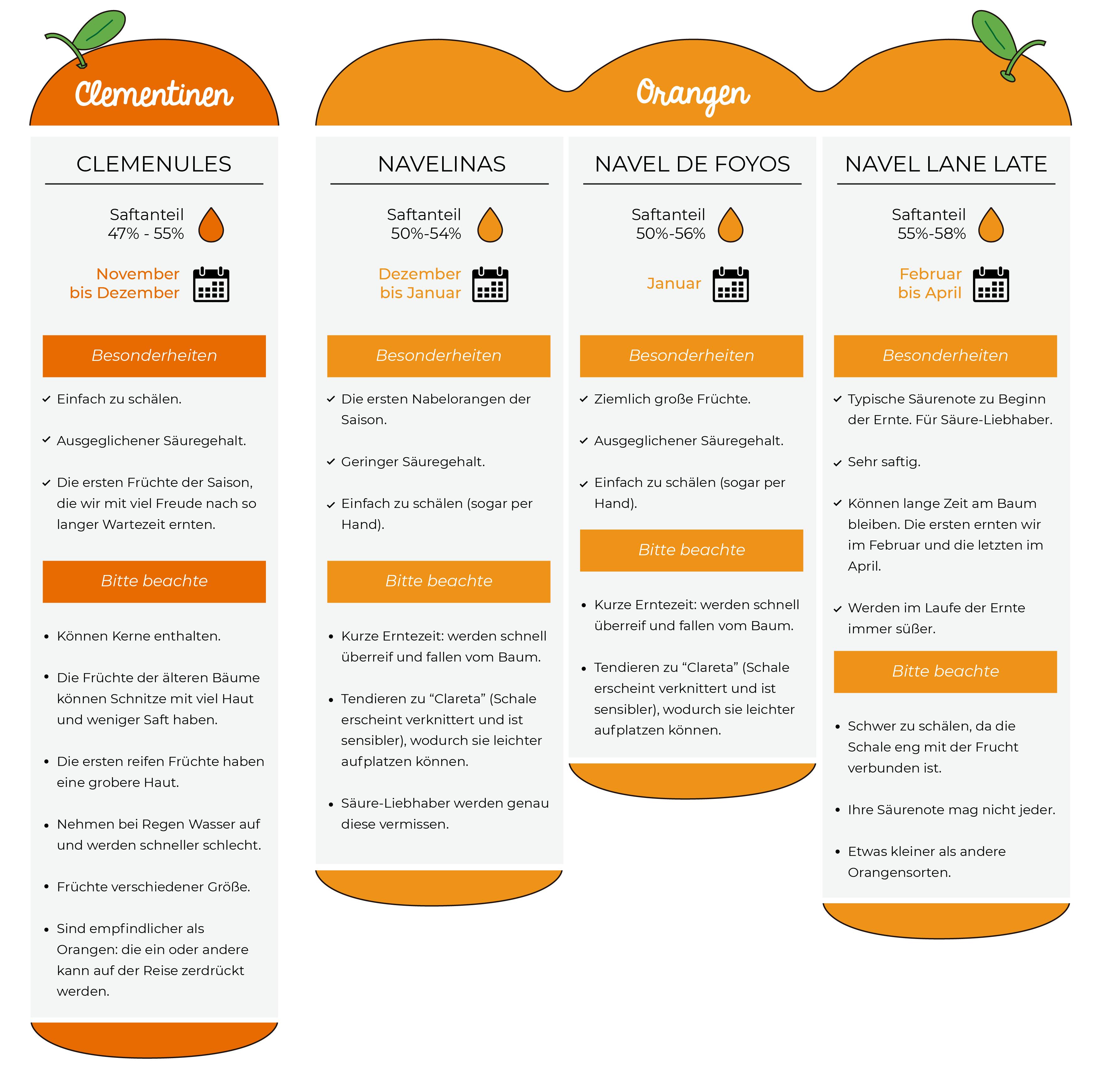 20190219 Variedades de Naranja Calendario DE