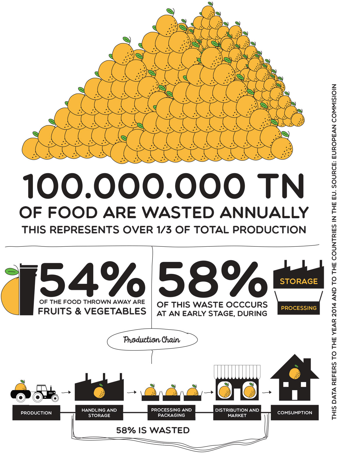 100.000.000 TN of food are wasted annually this represents over 1/3 of total production, 54% of the food thrown away are fruits & vegetables, 58% of this waste occurs at an early stage during storage and processing.