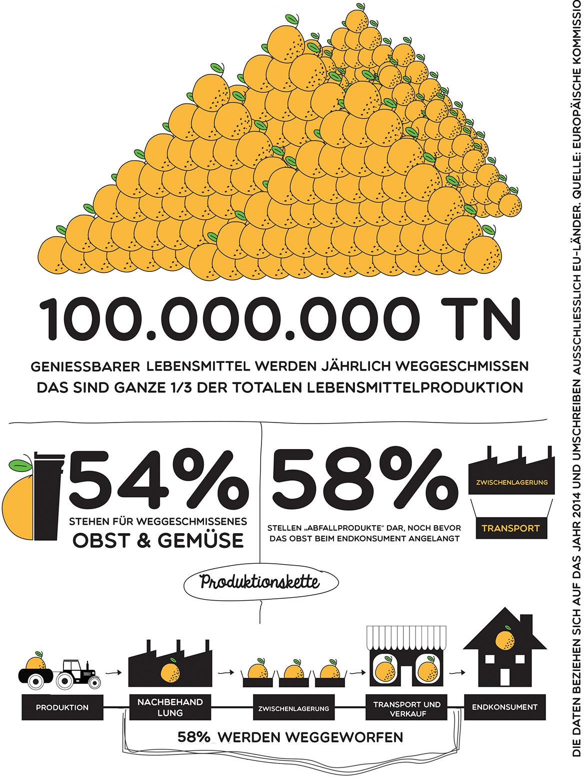 100.000.000 TN geniebbarer lebensmittel werden jährlich weggeschmissen das sind ganze 1/3 der totalen lebensmittelproduktion, 54% stehen für weggeschmissenes obst & gemüse, 58% stellen abfallprodukte da, noch bevor das obst beim endkonsument angelangt zwischenlagerung transport.